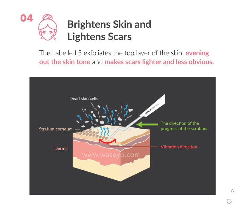 L5 exfoliates the top layer of the skin, evening out skin tone and making scars less obvious.