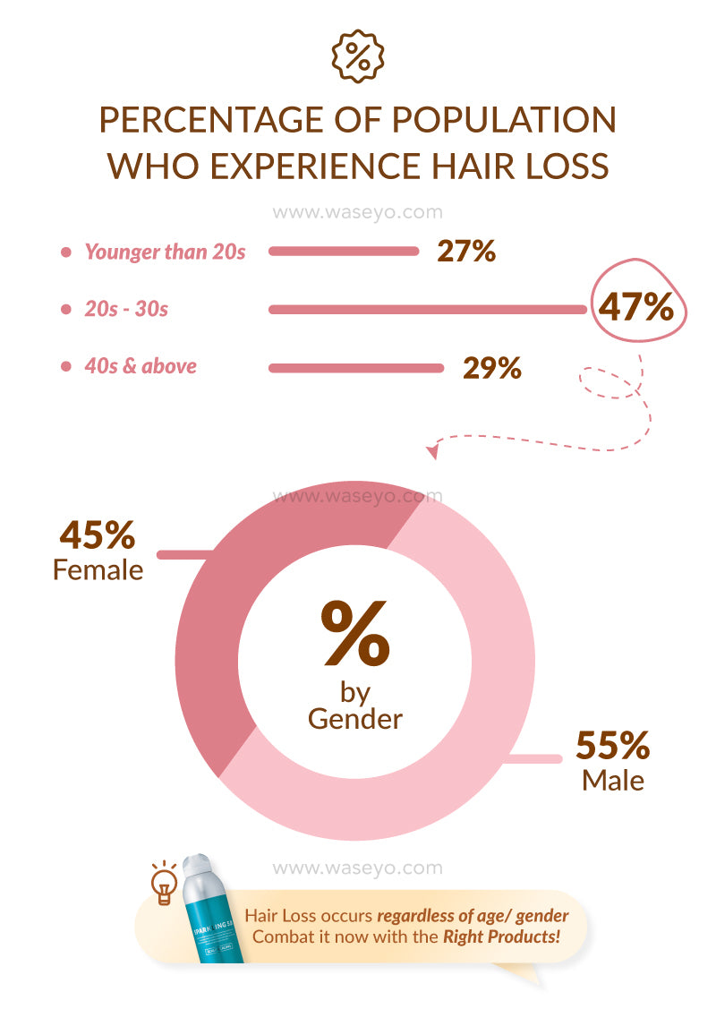 Here is a breakdown of population experiencing hair loss. Are you one of them?