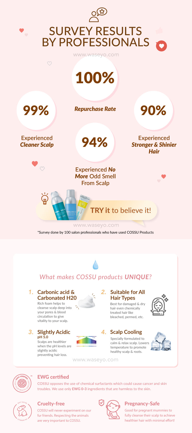 Here is a survey done by 100 Professional Hair stylist and they feedback after trying cossu! 100% repurchase rate after trying an almost all experience the difference after using Cossu Hair products. Cossu is suitable for all hair types. It is slightly acidic to maintain healthy scalp pH. The scalp cooling not only leaves your hair feeling refresh, but also reduces hair loss and calms your sensitive scalp!