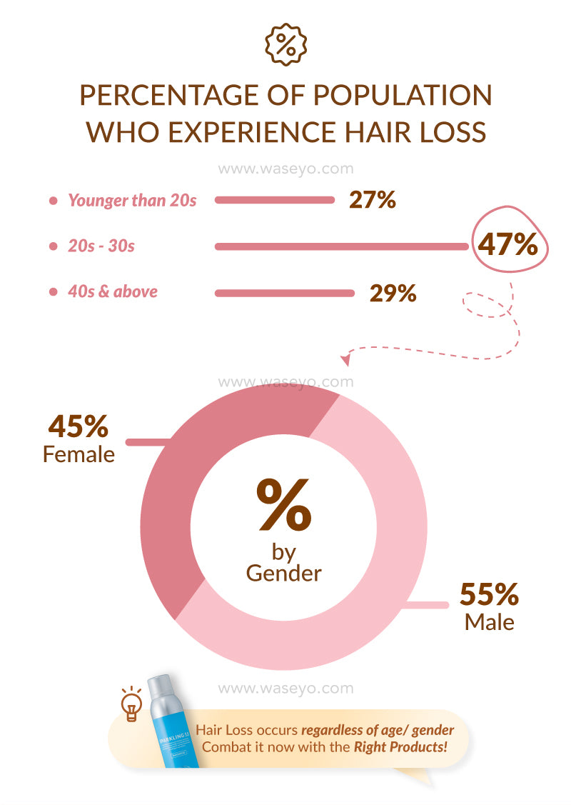 Here is a percentage of people who experience hair loss. Are you one of them? Its time to try Cossu before it happens!