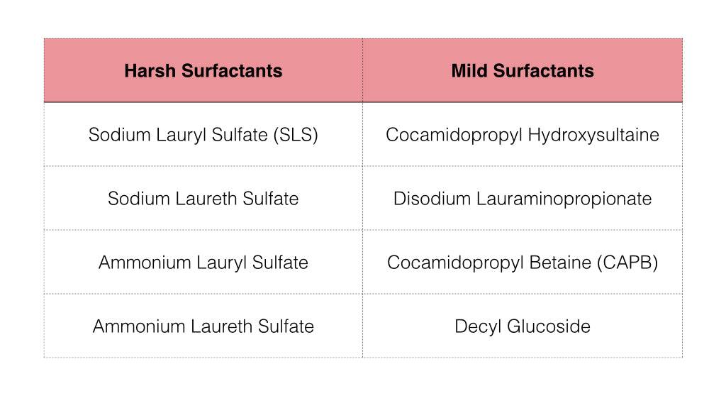 Surfactants Ingredients of Cleansers