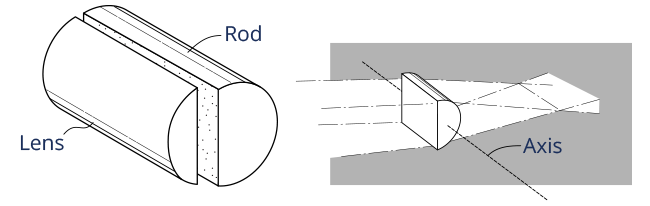 diagram of cylindrical lens
