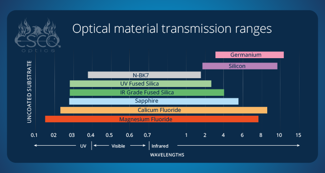 Optical Material Transmission Ranges