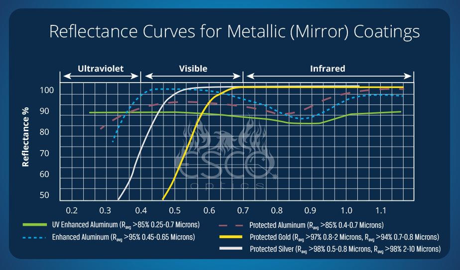 Reflectance Curves for Metallic (Mirror) Coatings