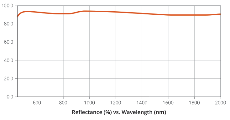 Reflectance vs. Wavelength Graph for Enhanced Aluminum Mirror