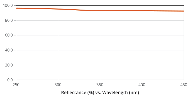 Reflectance vs. Wavelength Graph for UV Enhanced Aluminum Mirror