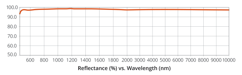 Reflectance vs. Wavelength Graph for Enhanced Silver Mirror