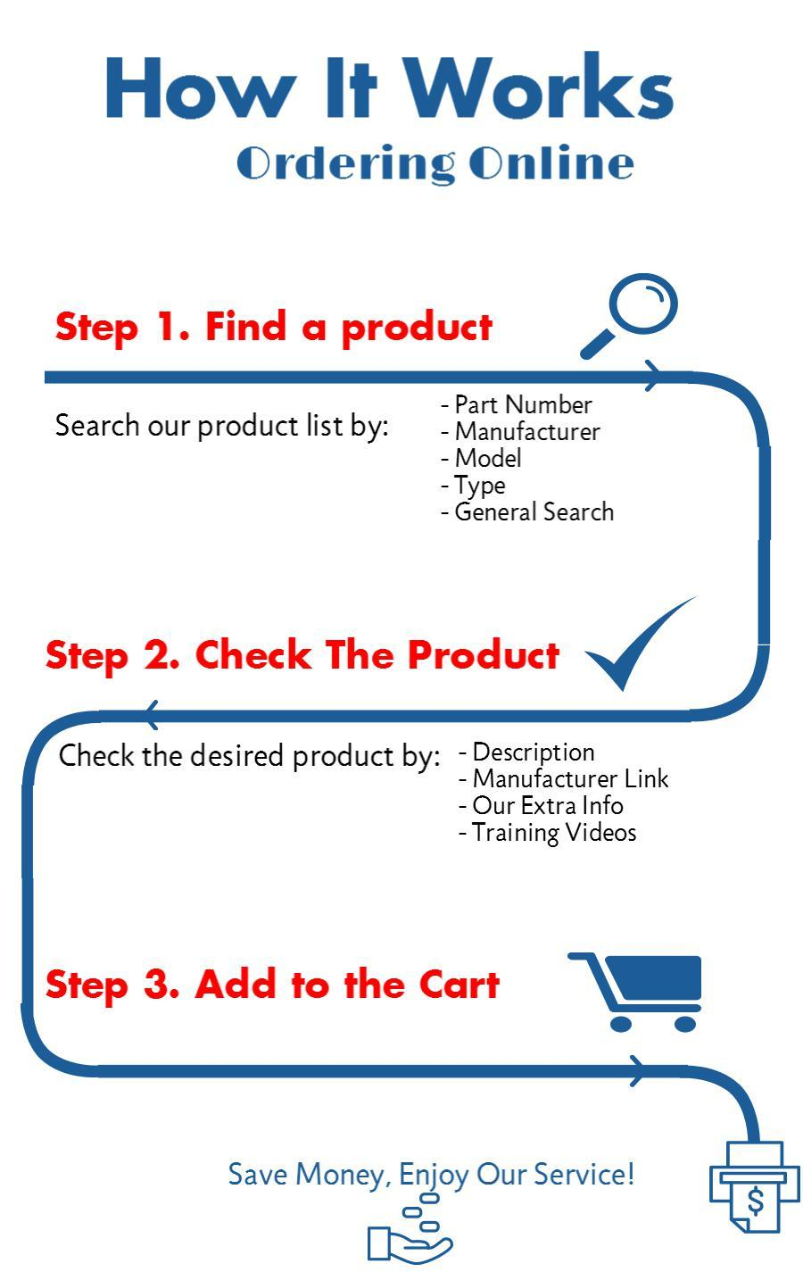 Infographic for HPLC/GC Online Ordering