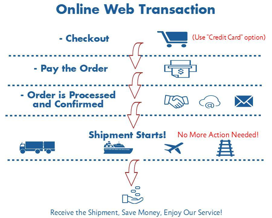 Infographic for HPLC/GC Online Transactions
