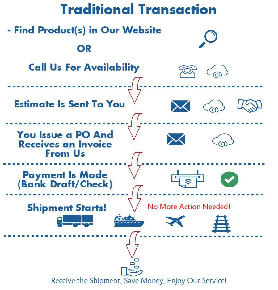 Infographic for HPLC/GC Traditional Transactions