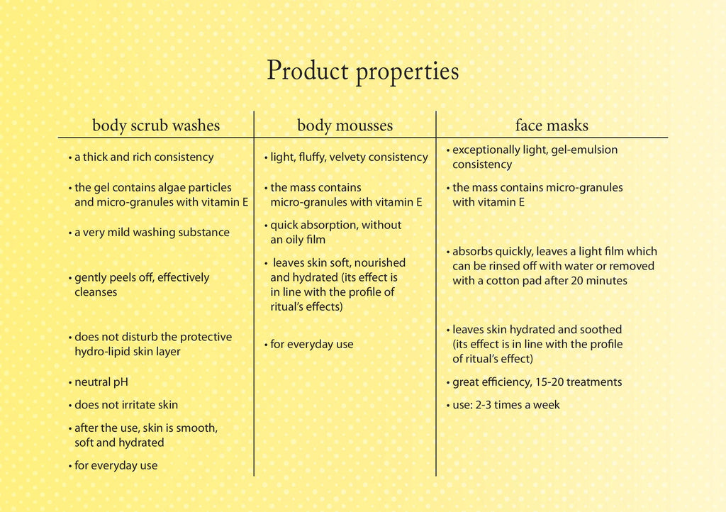 Fruit Ritual Product Properties