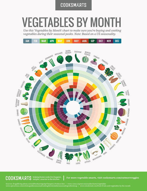 vegetable-monthly-chart