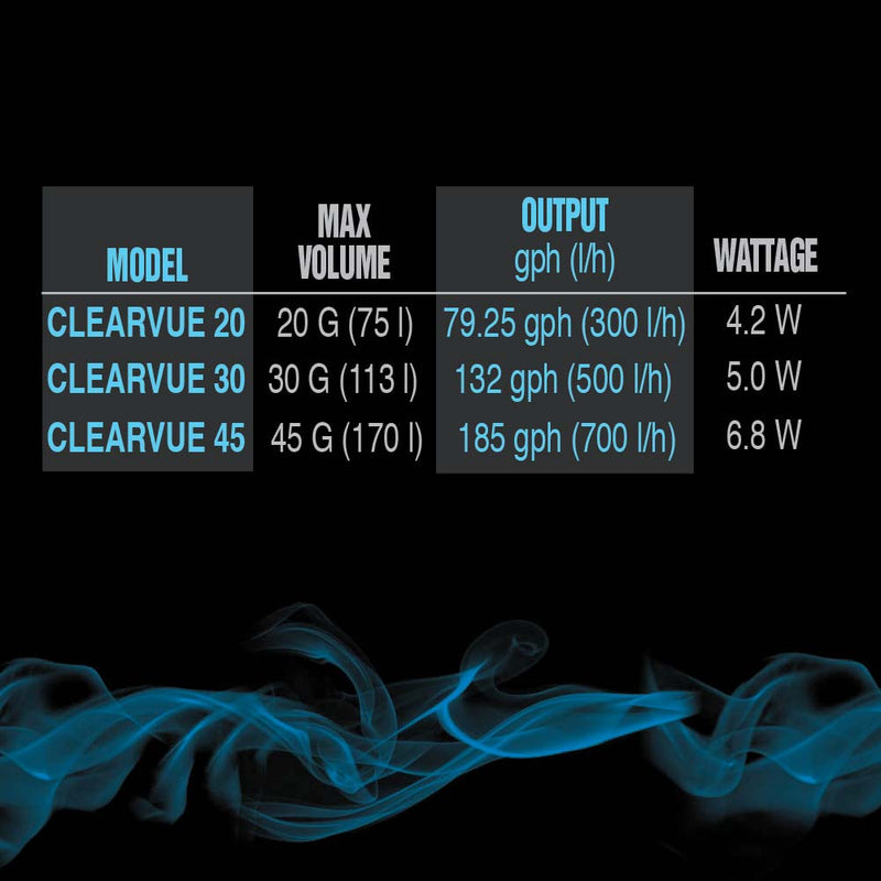 Clearvue Mini Internal Filter Levels
