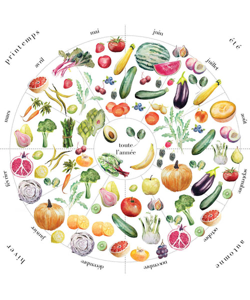 Seasonal Fruits Veggies Chart Infographic