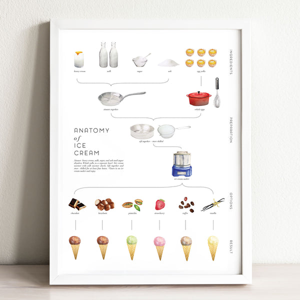 Anatomy of Ice Cream Recipe Art Print