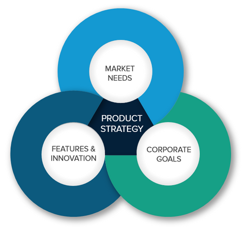product strategy templates
