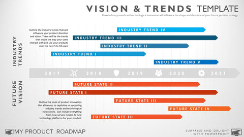 vision and trends 5 year timeline template