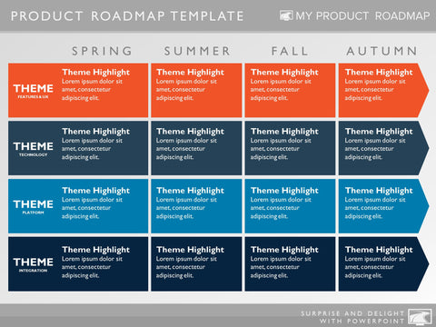 Product Roadmap, Strategy And Investment Planning Powerpoint