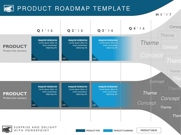 five phase strategic product timeline roadmapping