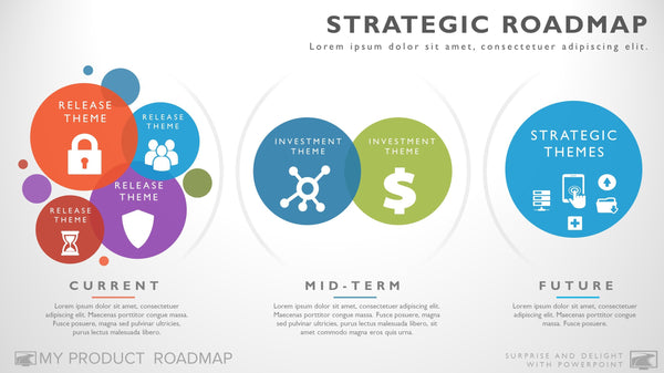 three phase technology strategy timeline roadmapping