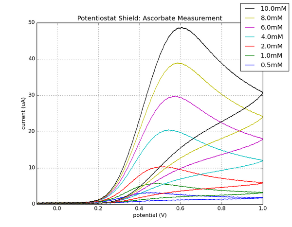 Rodeostat: open source potentiostat