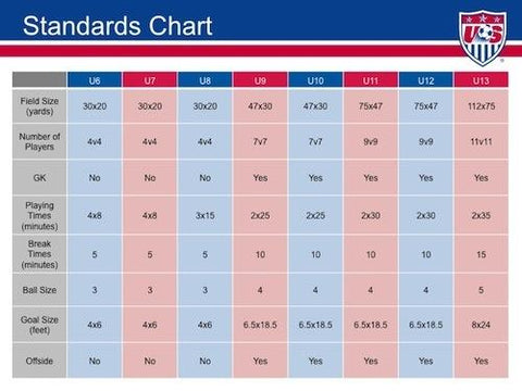 us-soccer-small-sided-games-standards-changes-chart