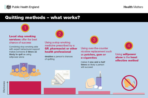 Best quit-smoking methods as reported by Public Health England