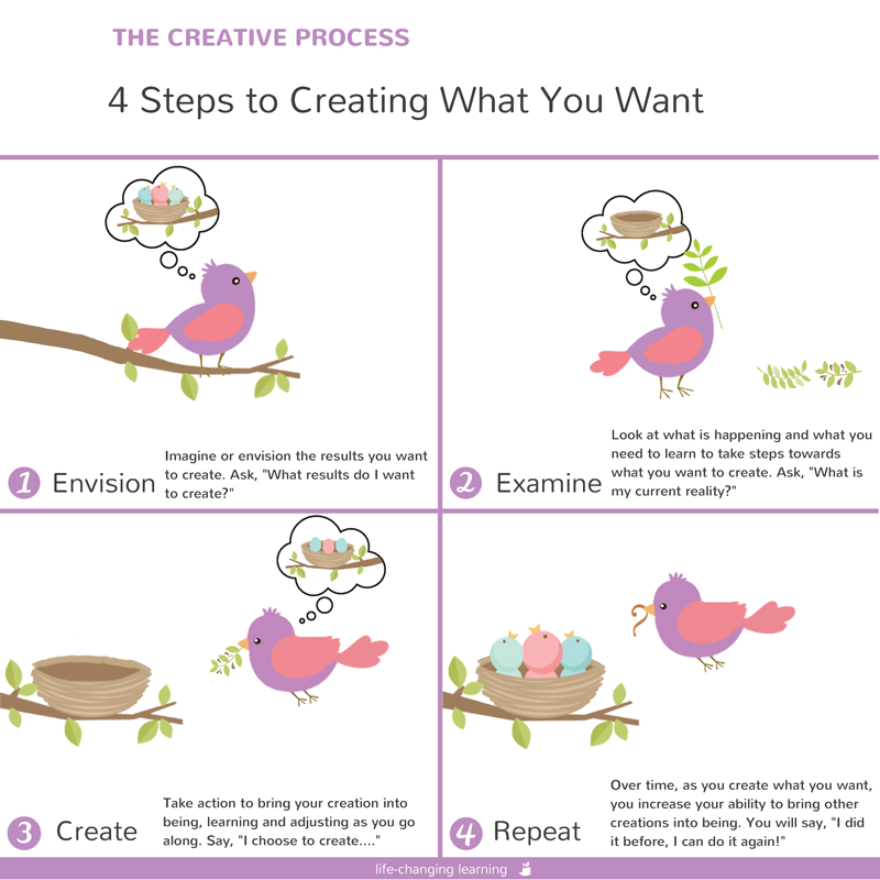 Creating what you want by Robert Fritz