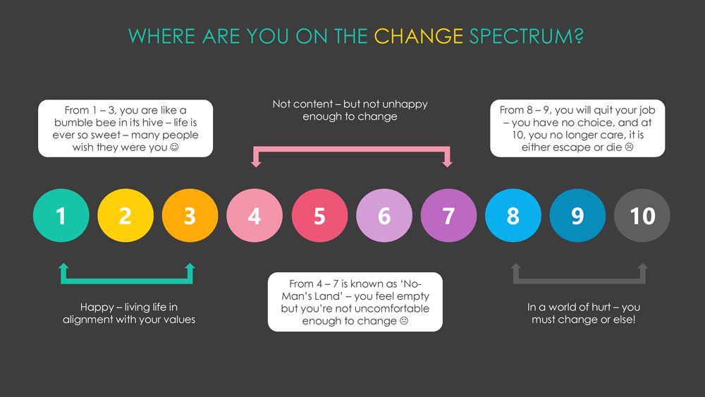 Change spectrum chart by Life-changing Learning