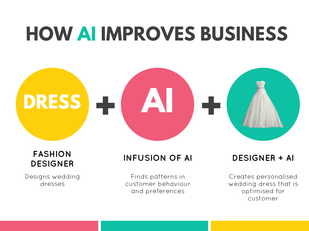 How AI improves business