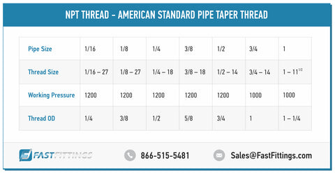 Pipe Thread Sizes Making Sense Of Pipe Threads Fastfittings Com