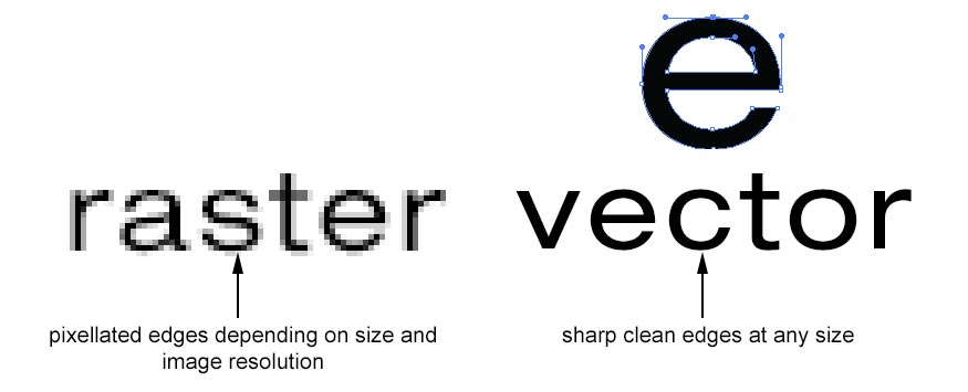 Raster vs  Vector Graphics, Whats the difference | Pixellogo