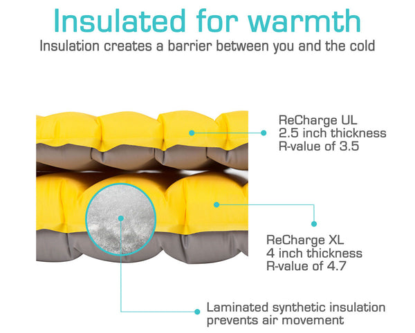 ReCharge Sleeping Pads Synthetic Microfiber Insulation