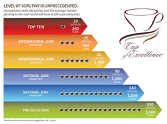 Cup of Excellence Infographic