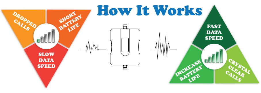 How Cell Phone Booster Works