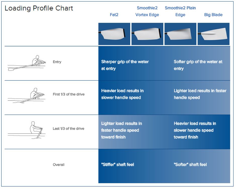 Loading Profile Chart