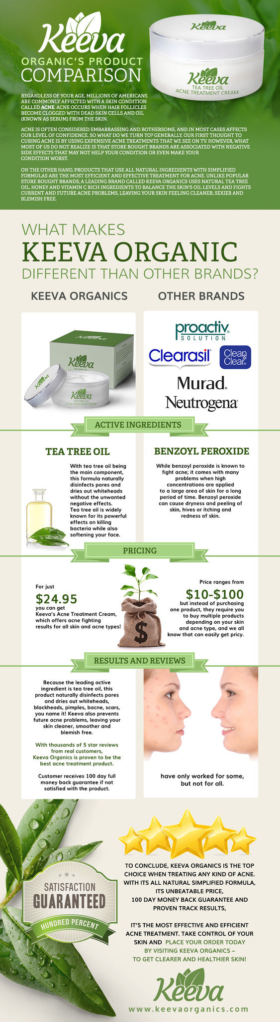Keeva Organic Product Comparison Infographic
