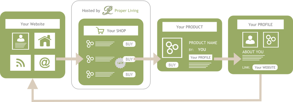 Supplier Partner online purchase flow Proper Living