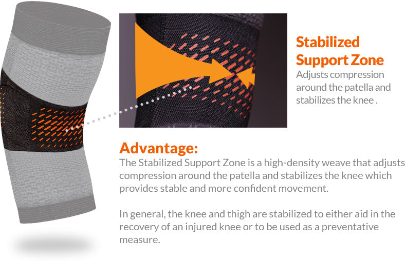 Stabilized Support Zone