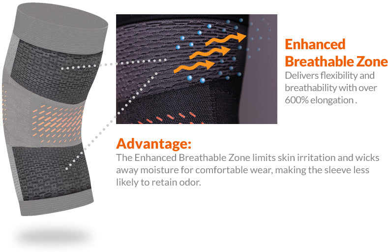 Enhanced Breathable Zone