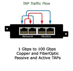 TAPs for passive and active in-line network monitoring and splitting.
