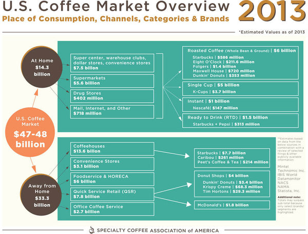 u s retail coffee market a Domestic coffee market, it is believed that china, this traditional tea-drinking  country  figure 6: comparison between price to coffee growers & retail  price of roasted coffee  with a price of 3316 us cents/lb in new york future  market.