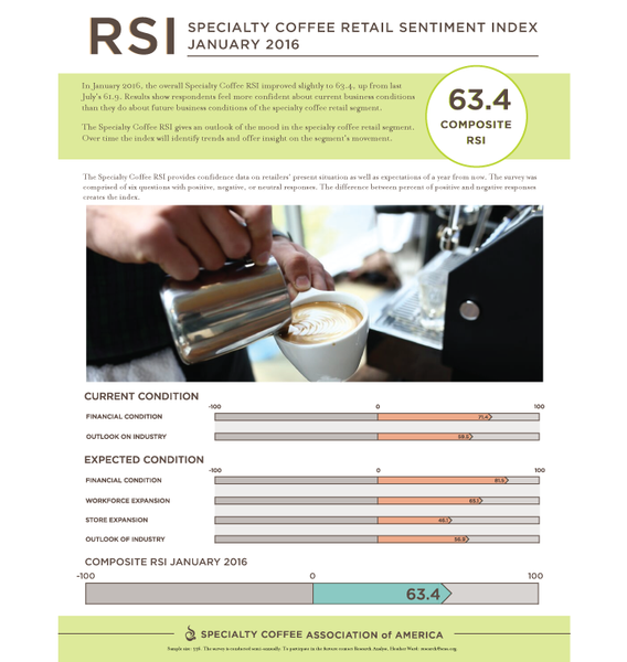 Specialty Coffee Retail Sentiment Index (RSI) Jan 2016