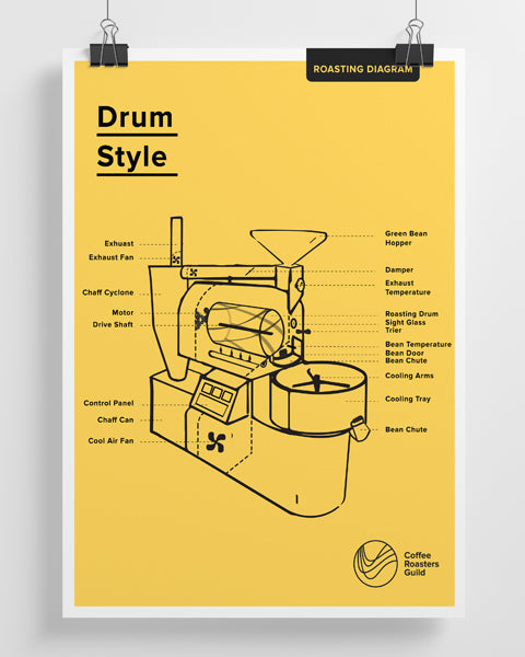 Roasting Diagram Poster