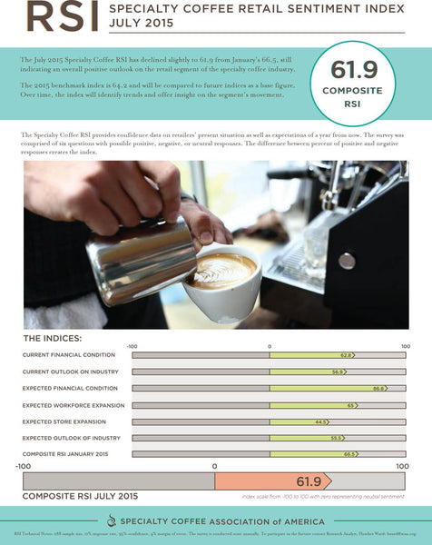 Specialty Coffee Retail Sentiment Index (RSI) July 2015
