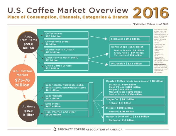 Coffee Market Retail Value Report 2016