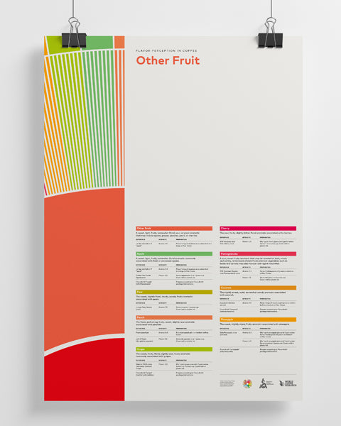 Flavor Perception in Coffee Poster Series