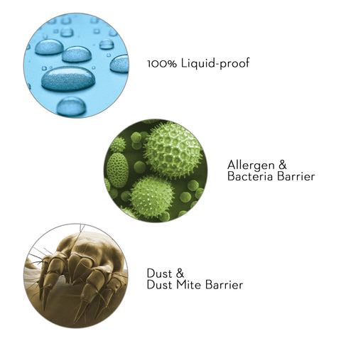 Protection from Water, Dust Mites, Allergens