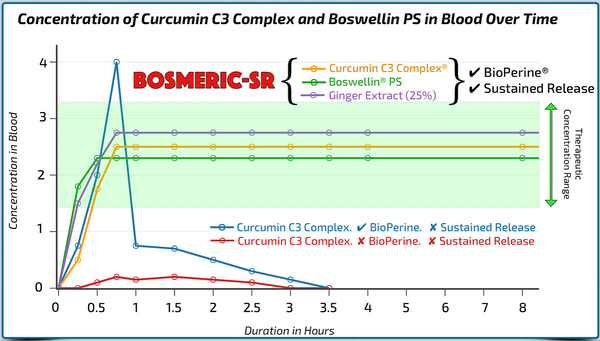 Bosmeric-SR Clinical: Sustained Release vs non-SR Curcumin/Boswellia in Concentration in Blood