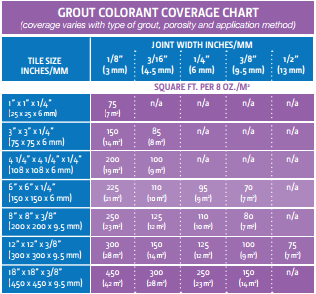 Colorant Coverage Chart